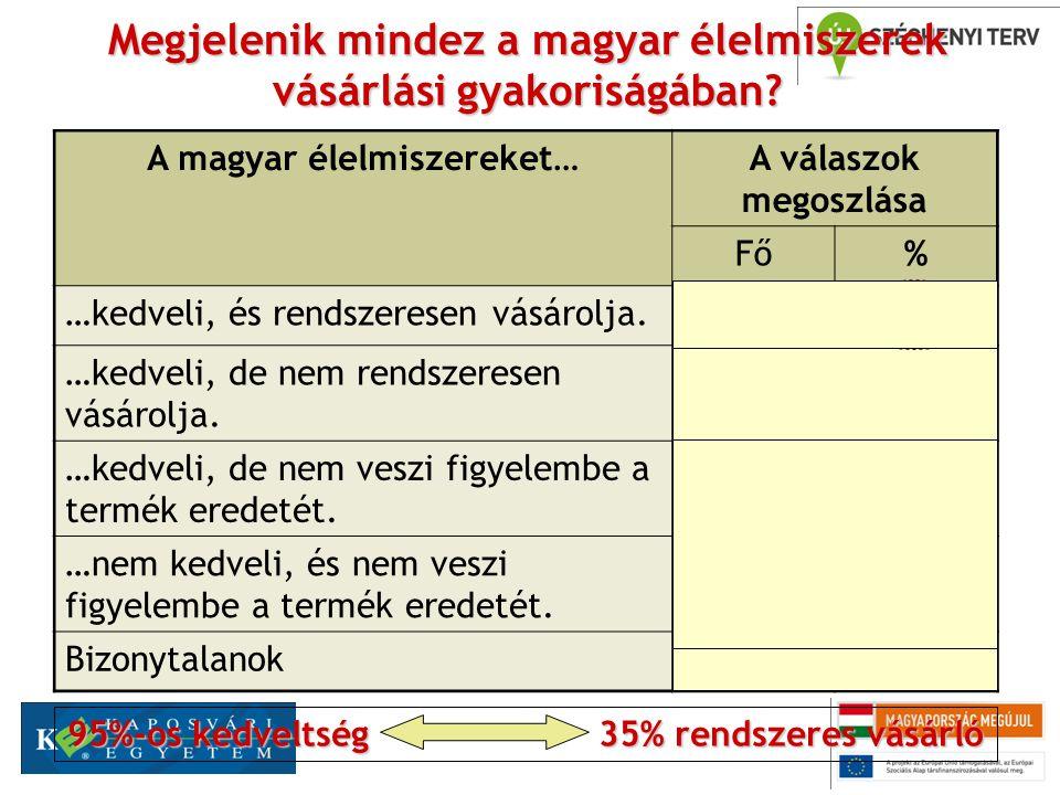 A jelölések spontán ismerete alacsony… 30,5% 7,1%6,1% Kiváló magyar áru 5,3% 5,0% 3,9% Nem kapott értékelhető arányú említést!