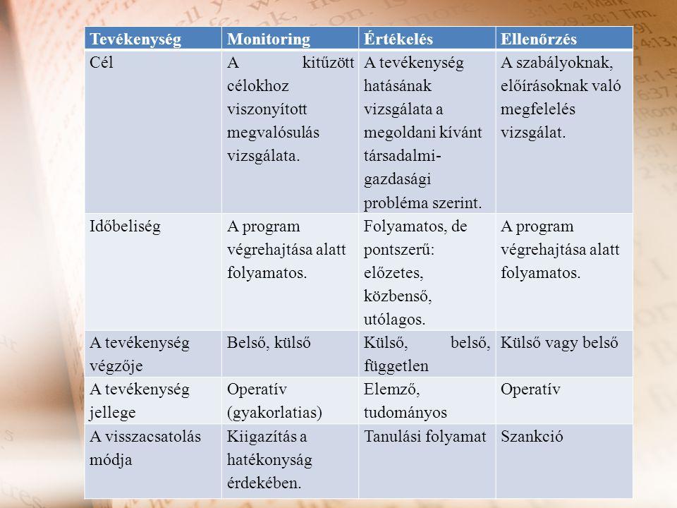 TevékenységMonitoringÉrtékelésEllenőrzés Cél A kitűzött célokhoz viszonyított megvalósulás vizsgálata. A tevékenység hatásának vizsgálata a megoldani