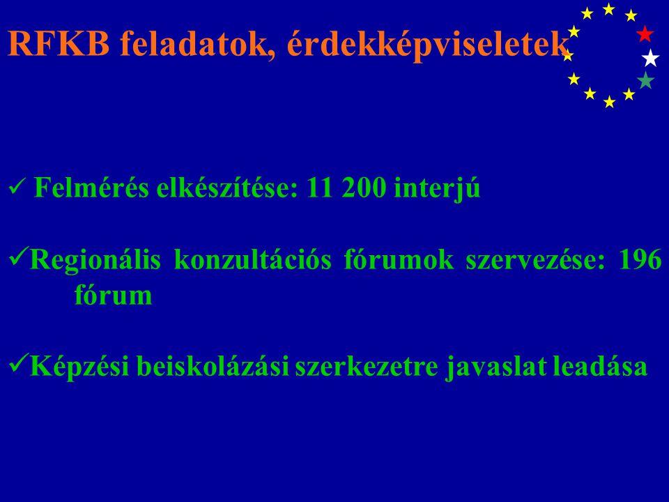 RFKB feladatok, érdekképviseletek Felmérés elkészítése: 11 200 interjú Regionális konzultációs fórumok szervezése: 196 fórum Képzési beiskolázási szer