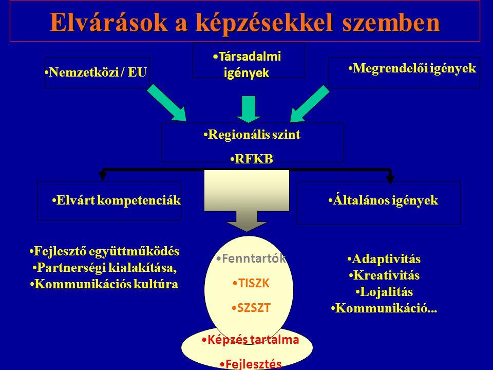 Elvárások a képzésekkel szemben Nemzetközi / EU Regionális szint RFKB Megrendelői igények Elvárt kompetenciákÁltalános igények Fejlesztő együttműködés Partnerségi kialakítása, Kommunikációs kultúra Adaptivitás Kreativitás Lojalitás Kommunikáció...