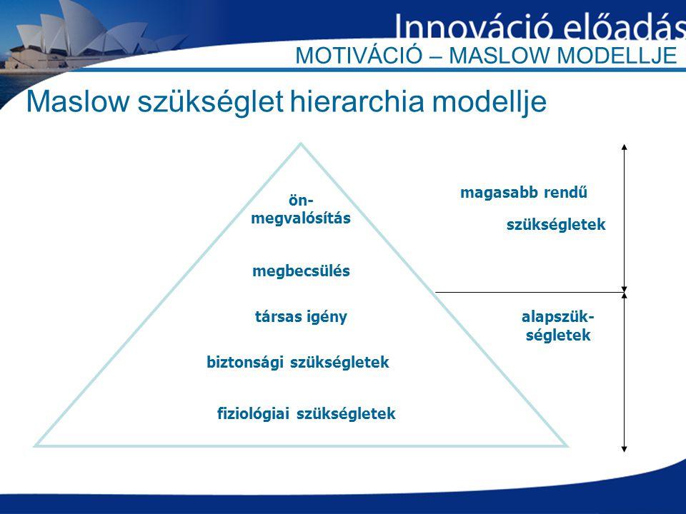MOTIVÁCIÓ – MASLOW MODELLJE Maslow szükséglet hierarchia modellje ön- megvalósítás megbecsülés társas igény biztonsági szükségletek fiziológiai szükségletek magasabb rendű szükségletek alapszük- ségletek