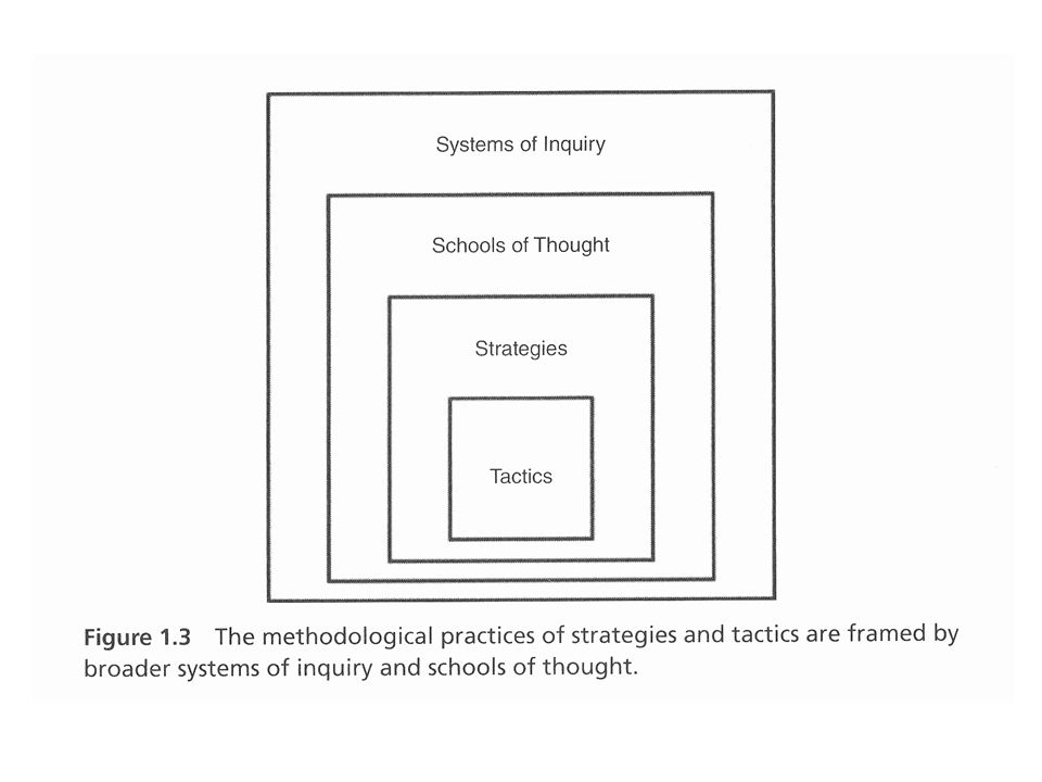 A kutatás szintjei Systems of Inquiry which entails broad assumptions about the nature of reality, knowledge and being.
