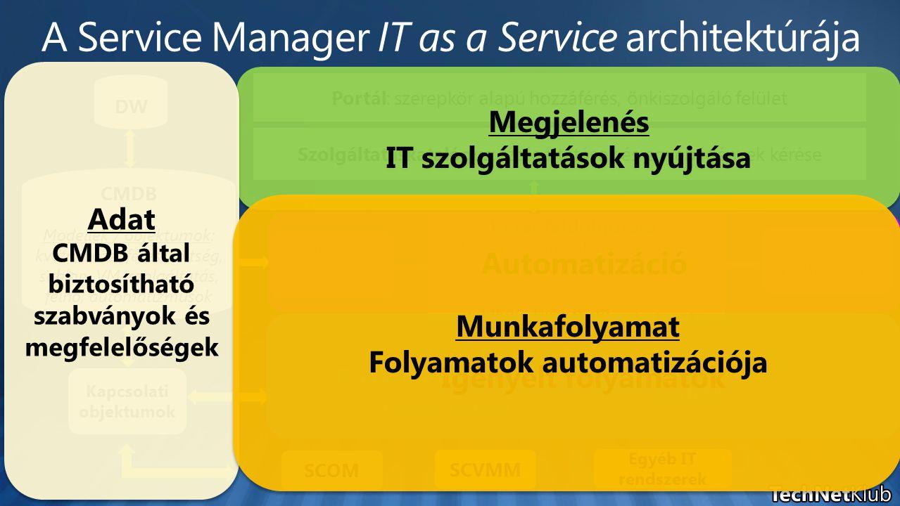 Portál: szerepkör alapú hozzáférés, önkiszolgáló felület CMDB Modellek / objektumok: kvóta, hozzáférés, költség, sablon, VM, szolgáltatás, felhő, automatizmusok Kérés feldolgozása: Üzleti folyamatok motorja (WF) Szolgáltatáskatalógus: szolgáltatások és egyéb igények kérése Feliratkozás az üzleti eseményekre IT folyamat automatizáció Szkriptek SCOM Egyéb IT rendszerek SCVMM Kapcsolati objektumok DW HivatkozásMonitor Integrációs csomagok WI aktivitások Értesítések Jóváhagyások Megjelenés IT szolgáltatások nyújtása Megjelenés IT szolgáltatások nyújtása Adat CMDB által biztosítható szabványok és megfelelőségek Adat CMDB által biztosítható szabványok és megfelelőségek Automatizáció Igényelt folyamatok Munkafolyamat Folyamatok automatizációja Munkafolyamat Folyamatok automatizációja