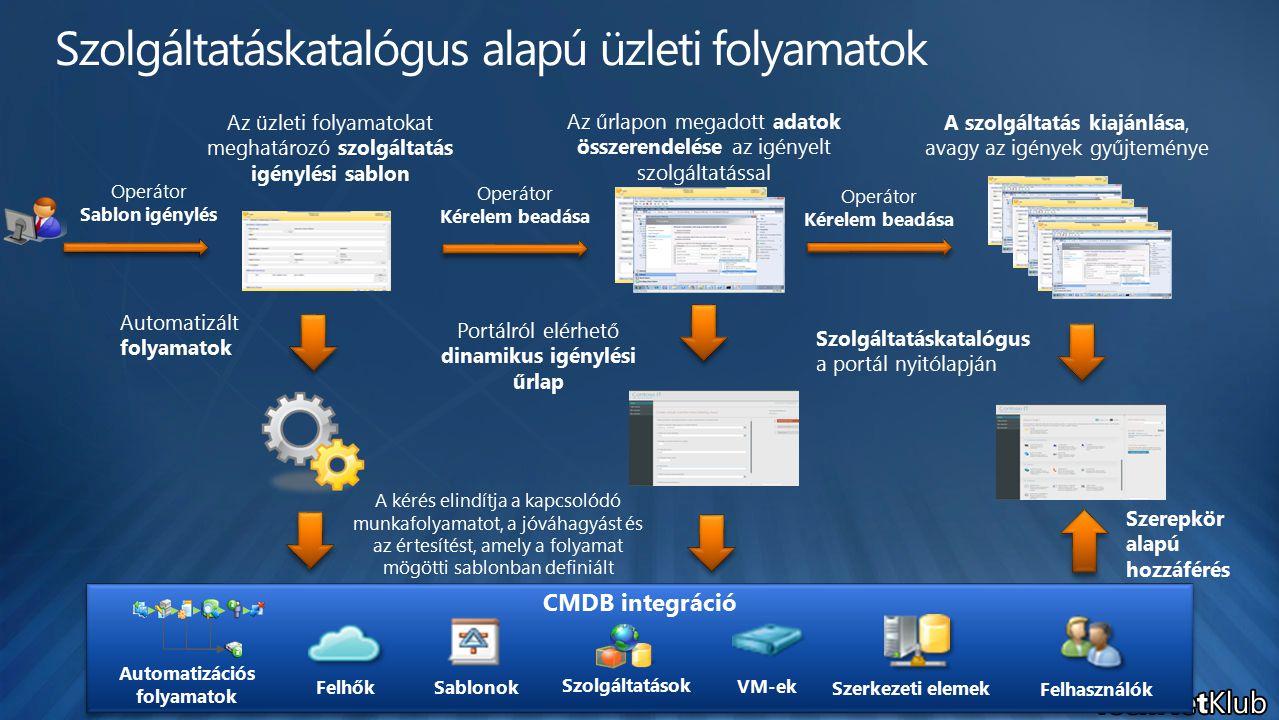 Portálról elérhető dinamikus igénylési űrlap Operátor Sablon igénylés Az üzleti folyamatokat meghatározó szolgáltatás igénylési sablon Szolgáltatáskatalógus a portál nyitólapján CMDB integráció Felhők Felhasználók Szerkezeti elemek Sablonok Szolgáltatások VM-ek Automatizációs folyamatok Szerepkör alapú hozzáférés Automatizált folyamatok Operátor Kérelem beadása Az űrlapon megadott adatok összerendelése az igényelt szolgáltatással Operátor Kérelem beadása A szolgáltatás kiajánlása, avagy az igények gyűjteménye A kérés elindítja a kapcsolódó munkafolyamatot, a jóváhagyást és az értesítést, amely a folyamat mögötti sablonban definiált