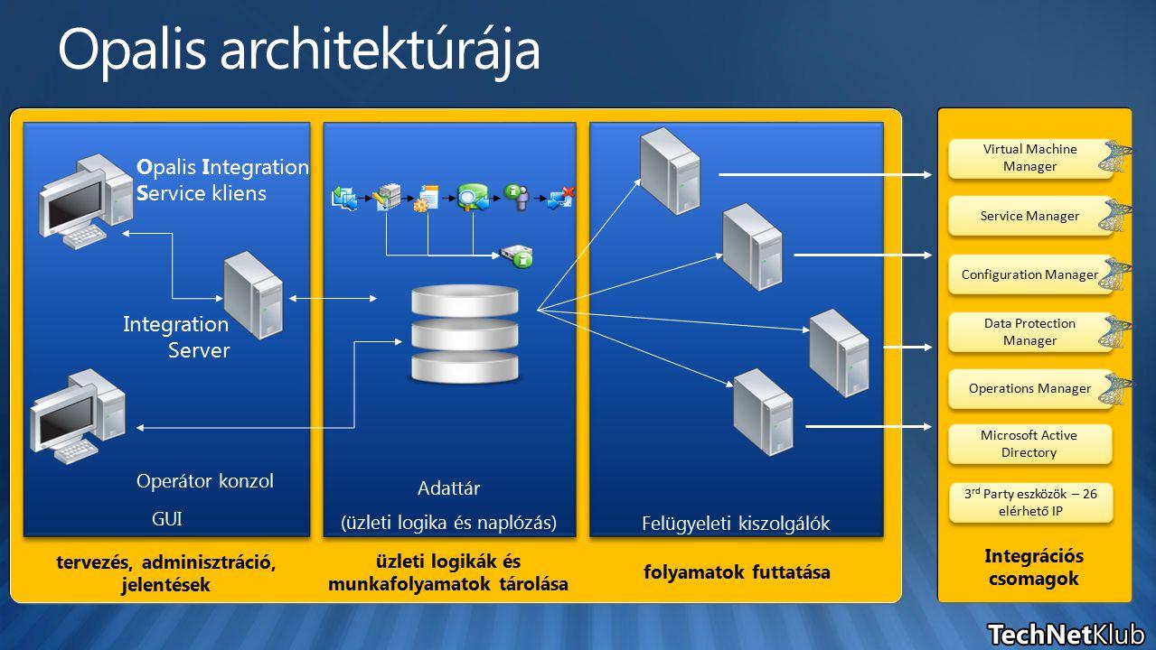 Felügyeleti kiszolgálók Adattár (üzleti logika és naplózás) folyamatok futtatása GUI üzleti logikák és munkafolyamatok tárolása tervezés, adminisztráció, jelentések Opalis Integration Service kliens Operátor konzol Integration Server Virtual Machine Manager Service Manager Configuration Manager Data Protection Manager Operations Manager 3 rd Party eszközök – 26 elérhető IP Microsoft Active Directory Integrációs csomagok