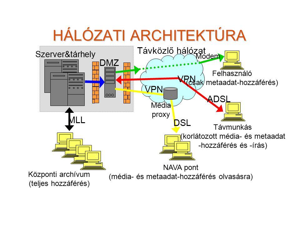 HÁLÓZATI ARCHITEKTÚRA Távmunkás (korlátozott média- és metaadat -hozzáférés és -írás) Felhasználó (csak metaadat-hozzáférés) Központi archívum (teljes hozzáférés) VPN Modem MLL ADSL NAVA pont (média- és metaadat-hozzáférés olvasásra) Média proxy Szerver&tárhely DMZ DSL VPN Távközlő hálózat
