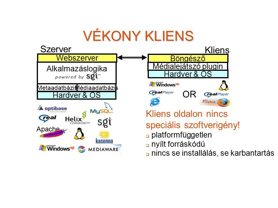 VÉKONY KLIENS Hardver & OS Metaadatbázis Médiaadatbázis Alkalmazáslogika Webszerver Böngésző Médialejátszó plugin Szerver Kliens Apache Hardver & OS K