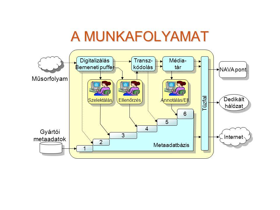 A MUNKAFOLYAMAT 1 2 3 4 6 Digitalizálás Bemeneti puffer Digitalizálás Bemeneti puffer Transz- kódolás Transz- kódolás Média- tár Média- tár Metaadatbázis 5 Annotálás/Ell.SzelektálásEllenőrzés Gyártói metaadatok Műsorfolyam Tűzfal Dedikált hálózat Dedikált hálózat NAVA pont Internet