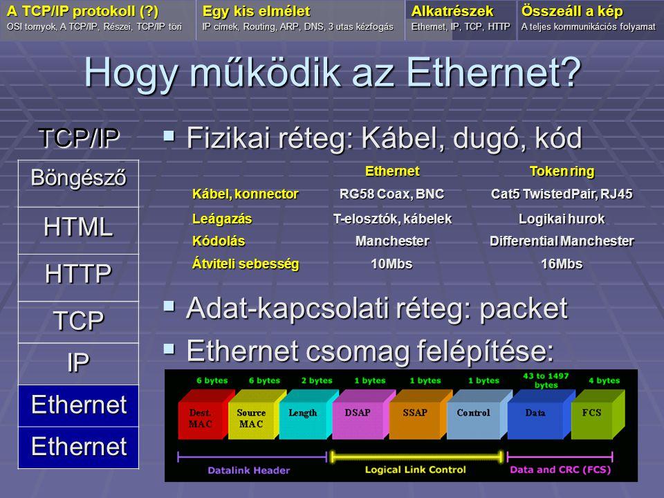 Hogy működik az Ethernet?  Fizikai réteg: Kábel, dugó, kód  Adat-kapcsolati réteg: packet  Ethernet csomag felépítése: OSI tornyok, A TCP/IP, Része
