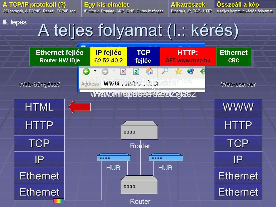 A teljes folyamat (I.: kérés) Web-böngészőHTML HTTP TCP IP Ethernet Ethernet OSI tornyok, A TCP/IP, Részei, TCP/IP töri Egy kis elmélet IP címek, Rout