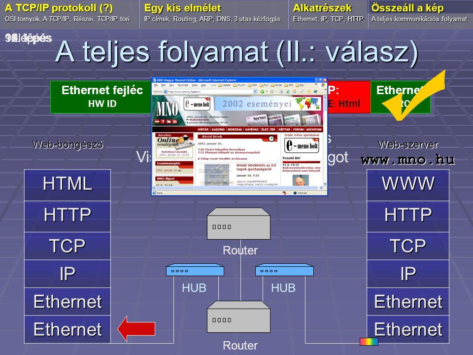A teljes folyamat (II.: válasz) Web-böngészőHTML HTTP TCP IP Ethernet Ethernet OSI tornyok, A TCP/IP, Részei, TCP/IP töri Egy kis elmélet IP címek, Ro