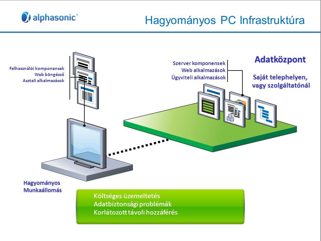 Hagyományos PC Infrastruktúra Felhasználói komponensek Web böngésző Asztali alkalmazások Költséges üzemeltetés Adatbiztonsági problémák Korlátozott távoli hozzáférés Szerver komponensek Web alkalmazások Ügyviteli alkalmazások Hagyományos Munkaállomás Adatközpont Saját telephelyen, vagy szolgáltatónál
