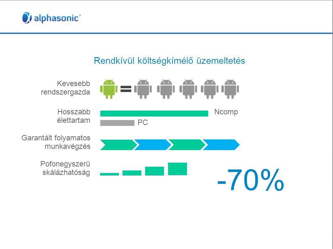 Rendkívül költségkímélő üzemeltetés -70% Kevesebb rendszergazda Hosszabb élettartam Garantált folyamatos munkavégzés Pofonegyszerű skálázhatóság Ncomp PC