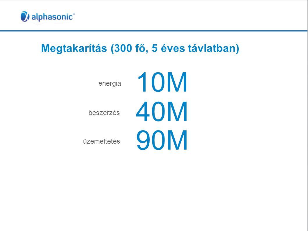 Megtakarítás (300 fő, 5 éves távlatban) 10M energia 40M beszerzés 90M üzemeltetés