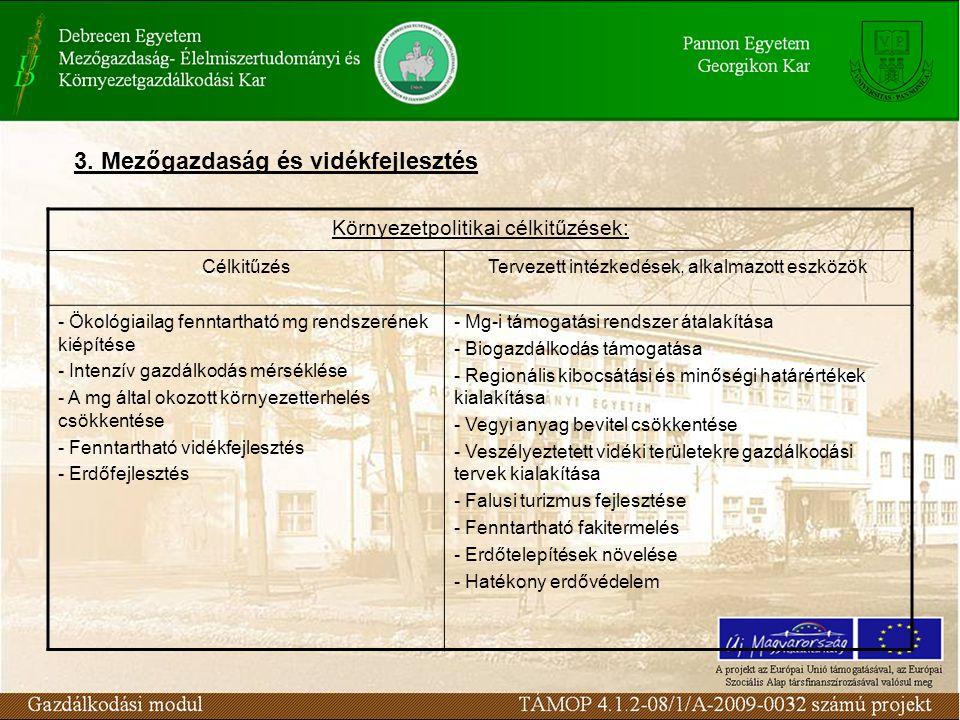 Környezetpolitikai célkitűzések: CélkitűzésTervezett intézkedések, alkalmazott eszközök - Ökológiailag fenntartható mg rendszerének kiépítése - Intenzív gazdálkodás mérséklése - A mg által okozott környezetterhelés csökkentése - Fenntartható vidékfejlesztés - Erdőfejlesztés - Mg-i támogatási rendszer átalakítása - Biogazdálkodás támogatása - Regionális kibocsátási és minőségi határértékek kialakítása - Vegyi anyag bevitel csökkentése - Veszélyeztetett vidéki területekre gazdálkodási tervek kialakítása - Falusi turizmus fejlesztése - Fenntartható fakitermelés - Erdőtelepítések növelése - Hatékony erdővédelem 3.