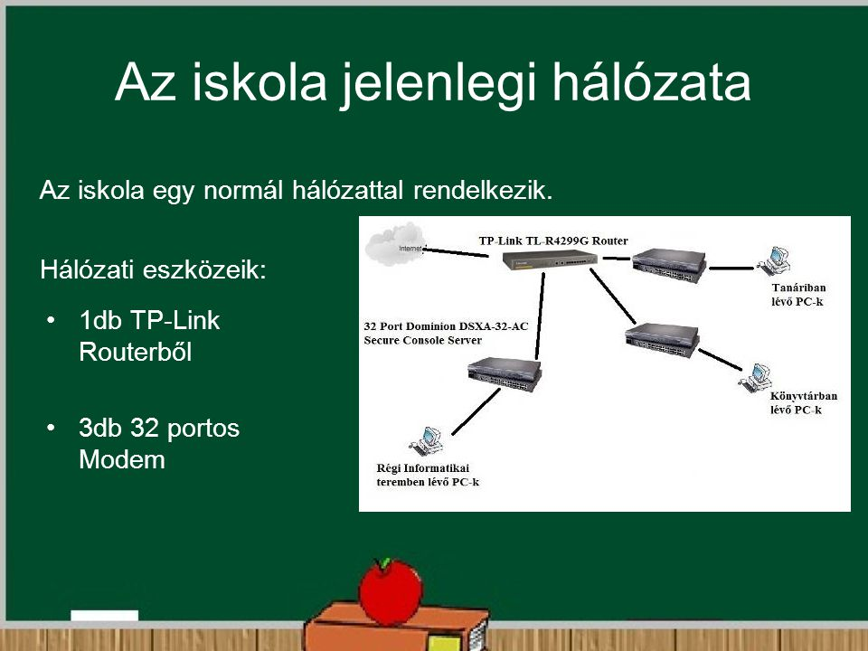 Az iskola jelenlegi hálózata Az iskola egy normál hálózattal rendelkezik. Hálózati eszközeik: 1db TP-Link Routerből 3db 32 portos Modem