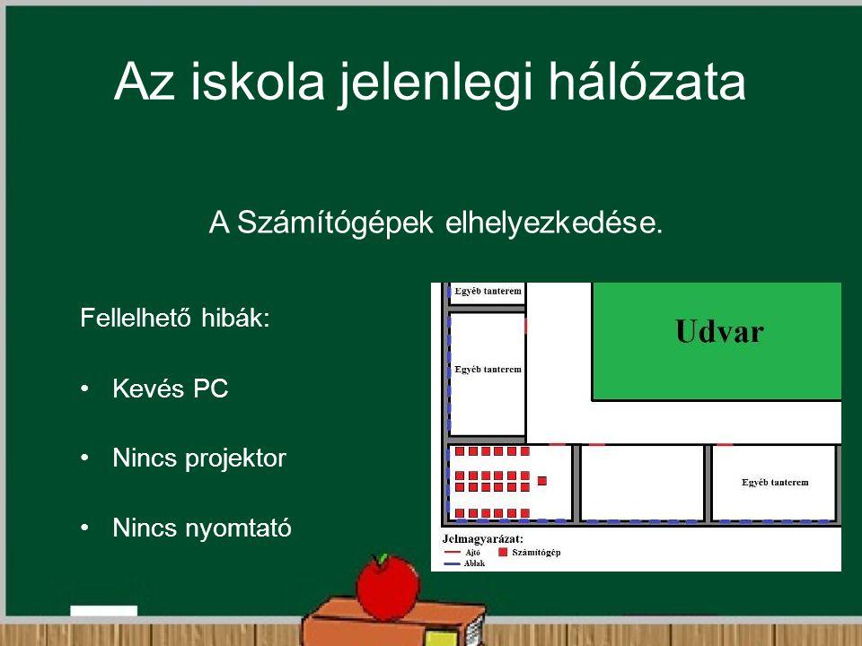 Az iskola jelenlegi hálózata A Számítógépek elhelyezkedése. Fellelhető hibák: Kevés PC Nincs projektor Nincs nyomtató