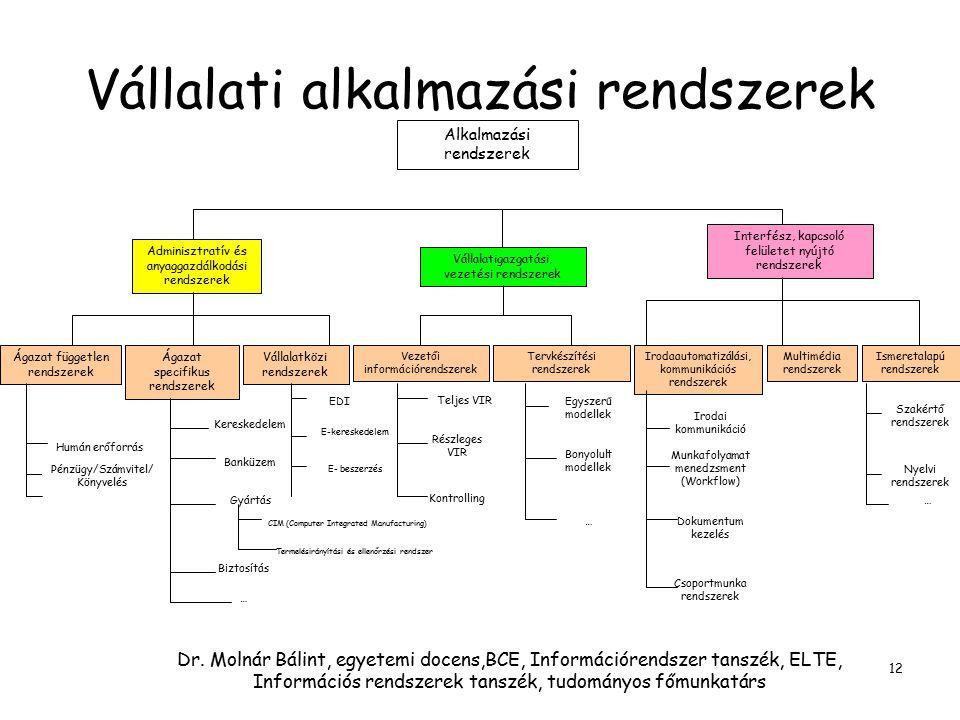 Dr. Molnár Bálint, egyetemi docens,BCE, Információrendszer tanszék, ELTE, Információs rendszerek tanszék, tudományos főmunkatárs 12 Vállalati alkalmaz