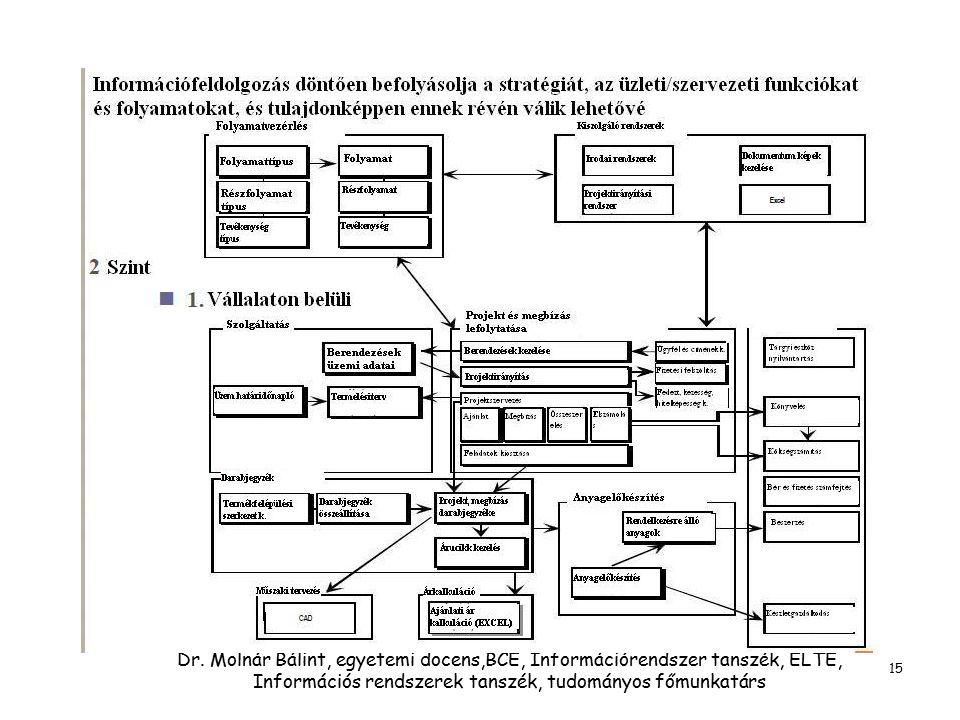 Dr. Molnár Bálint, egyetemi docens,BCE, Információrendszer tanszék, ELTE, Információs rendszerek tanszék, tudományos főmunkatárs 15