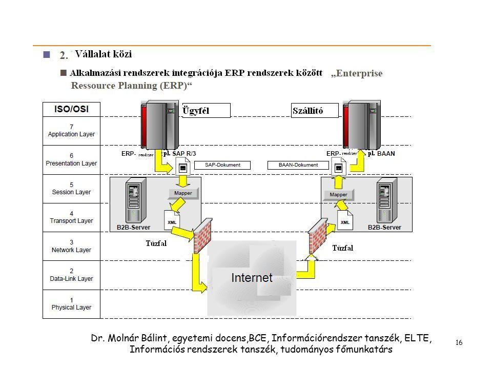 Dr. Molnár Bálint, egyetemi docens,BCE, Információrendszer tanszék, ELTE, Információs rendszerek tanszék, tudományos főmunkatárs 16