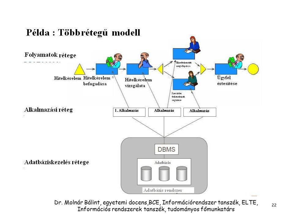 Dr. Molnár Bálint, egyetemi docens,BCE, Információrendszer tanszék, ELTE, Információs rendszerek tanszék, tudományos főmunkatárs 22