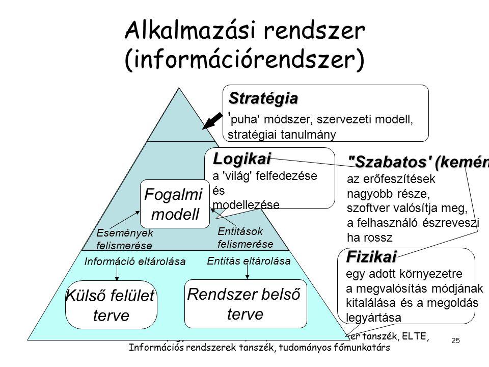 Dr. Molnár Bálint, egyetemi docens,BCE, Információrendszer tanszék, ELTE, Információs rendszerek tanszék, tudományos főmunkatárs 25 Alkalmazási rendsz