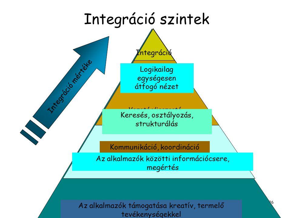 Dr. Molnár Bálint, egyetemi docens,BCE, Információrendszer tanszék, ELTE, Információs rendszerek tanszék, tudományos főmunkatárs 26 Integráció szintek