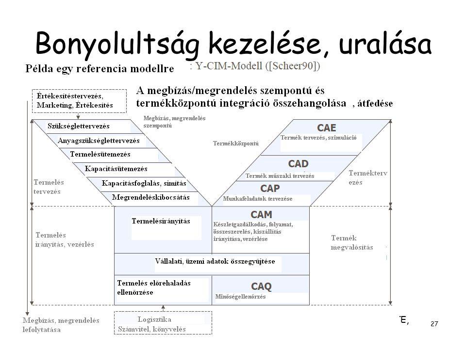 Dr. Molnár Bálint, egyetemi docens,BCE, Információrendszer tanszék, ELTE, Információs rendszerek tanszék, tudományos főmunkatárs 27 Bonyolultság kezel