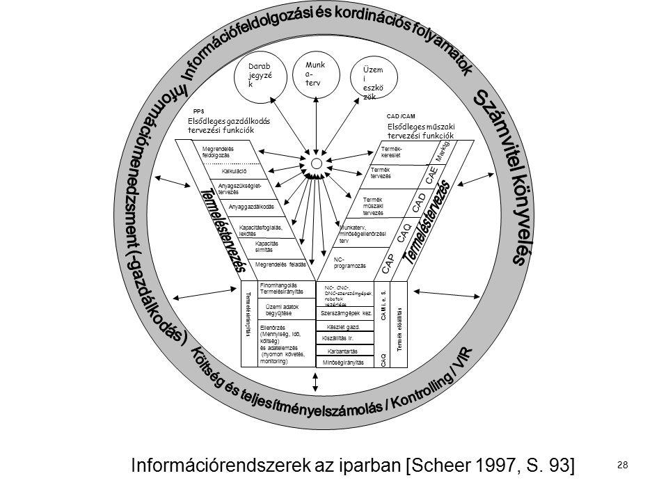 Dr. Molnár Bálint, egyetemi docens,BCE, Információrendszer tanszék, ELTE, Információs rendszerek tanszék, tudományos főmunkatárs 28 Információrendszer