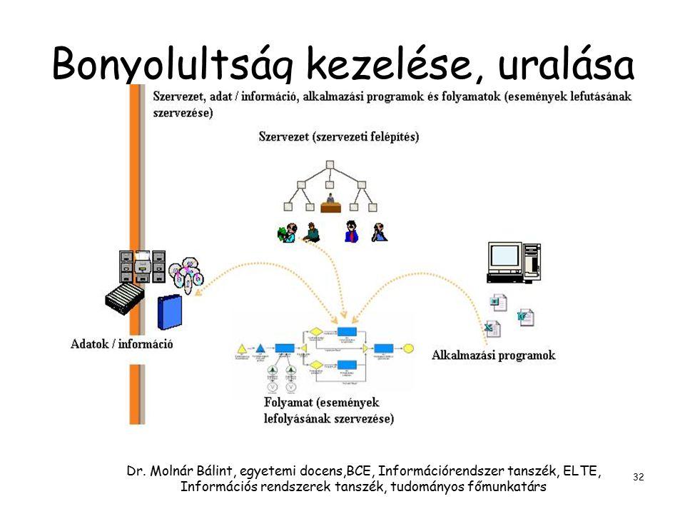 Dr. Molnár Bálint, egyetemi docens,BCE, Információrendszer tanszék, ELTE, Információs rendszerek tanszék, tudományos főmunkatárs 32 Bonyolultság kezel