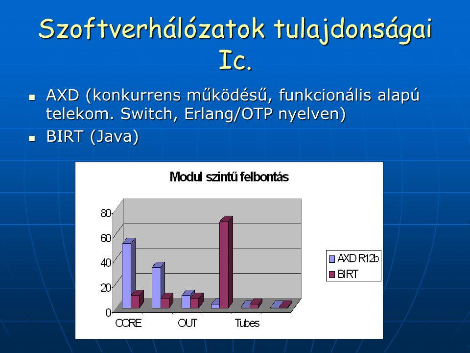 Szoftverhálózatok tulajdonságai Ic. AXD (konkurrens működésű, funkcionális alapú telekom. Switch, Erlang/OTP nyelven) AXD (konkurrens működésű, funkci