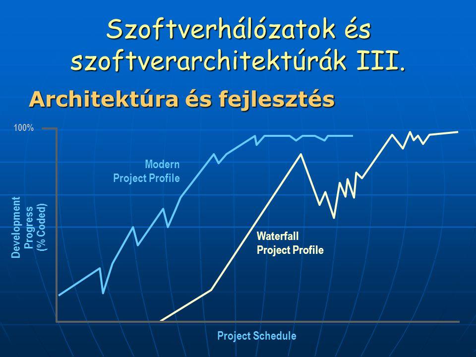 Szoftverhálózatok és szoftverarchitektúrák III. Architektúra és fejlesztés 100% Project Schedule Waterfall Project Profile Modern Project Profile Deve