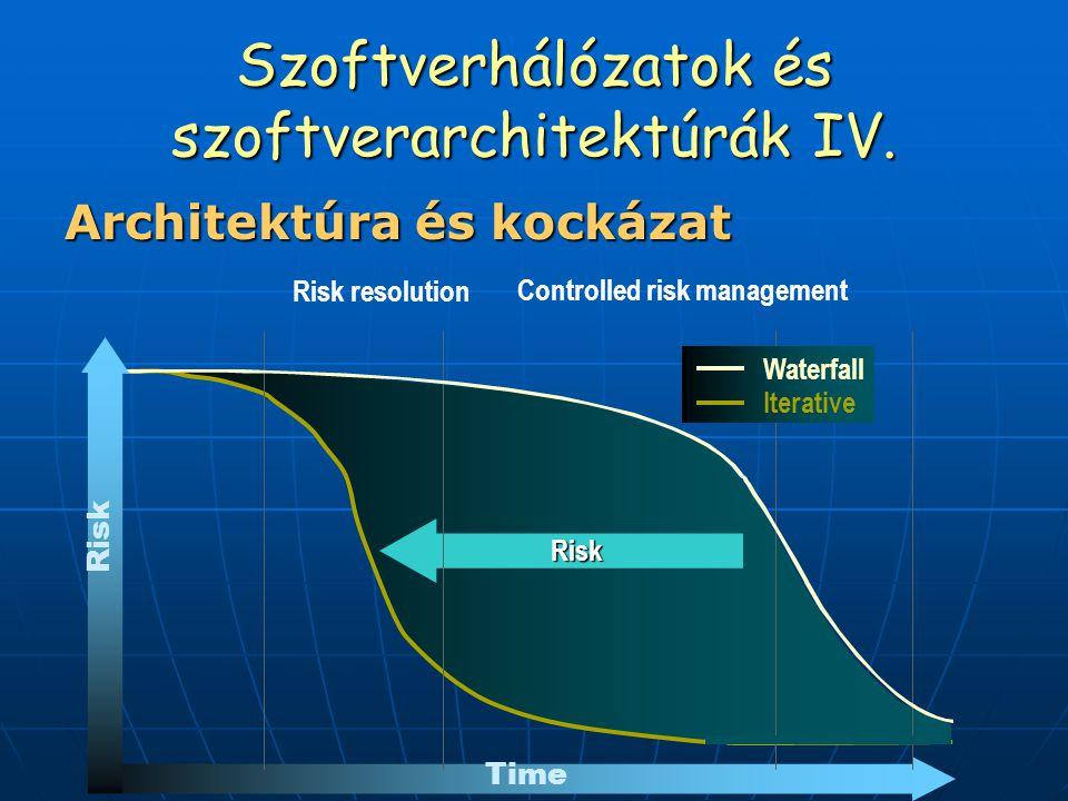 Szoftverhálózatok és szoftverarchitektúrák IV. Architektúra és kockázat Risk Time Risk resolution Controlled risk management Iterative Waterfall Risk