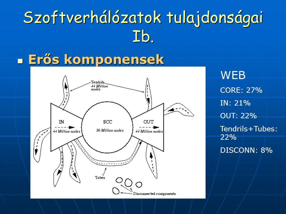 Szoftverhálózatok tulajdonságai Ib. Erős komponensek Erős komponensek WEB CORE: 27% IN: 21% OUT: 22% Tendrils+Tubes: 22% DISCONN: 8%