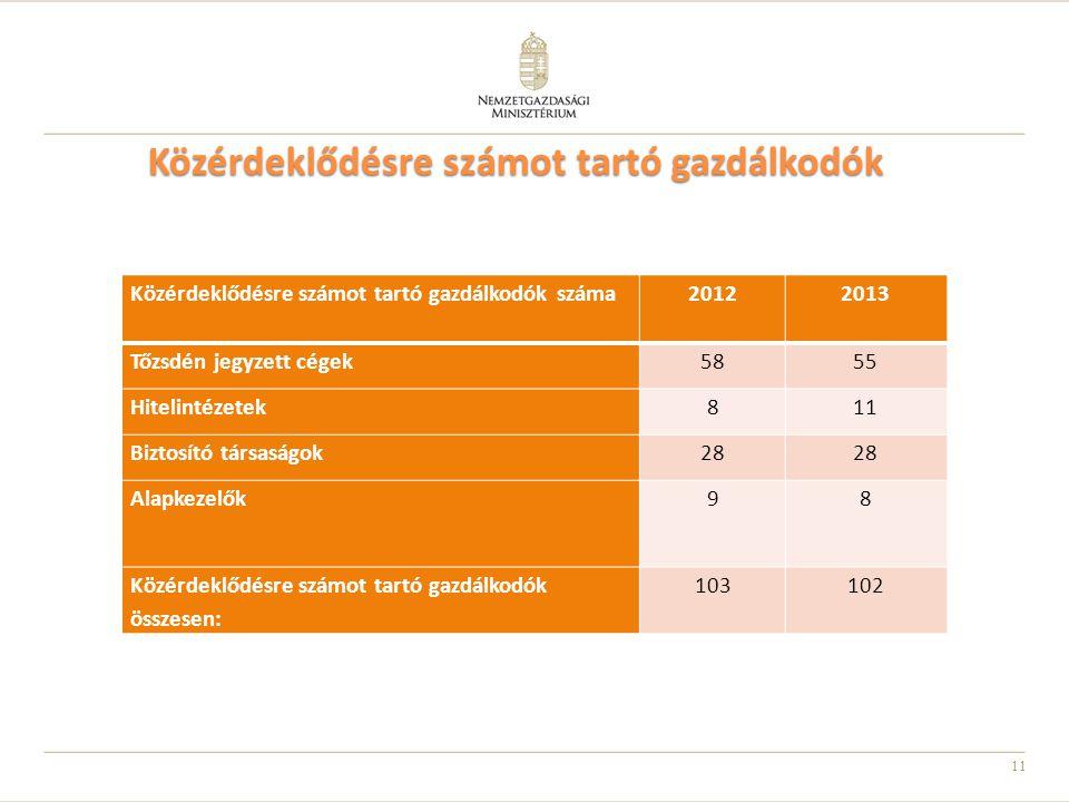 11 Közérdeklődésre számot tartó gazdálkodók Közérdeklődésre számot tartó gazdálkodók száma20122013 Tőzsdén jegyzett cégek5855 Hitelintézetek811 Biztos