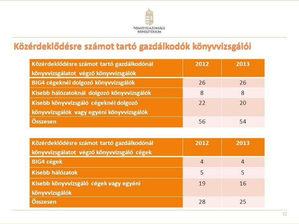 12 Közérdeklődésre számot tartó gazdálkodók könyvvizsgálói Közérdeklődésre számot tartó gazdálkodónál könyvvizsgálatot végző könyvvizsgáló cégek 20122