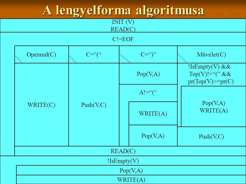 A lengyelforma algoritmusa INIT (V) READ(C) C!=EOF Operand(C)C= ( C= ) Művelet(C) WRITE(C)Push(V,C) Pop(V,A) A!= ( WRITE(A) Pop(V,A) !IsEmpty(V) && Top(V)!= ( && pr(Top(V)>=pr(C) Pop(V,A) WRITE(A) Push(V,C) READ(C) !IsEmpty(V) Pop(V,A) WRITE(A)