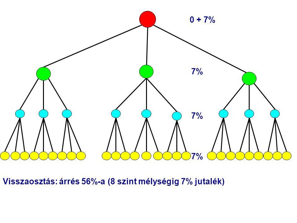 Visszaosztás: árrés 56%-a (8 szint mélységig 7% jutalék) 0 + 7% 7%