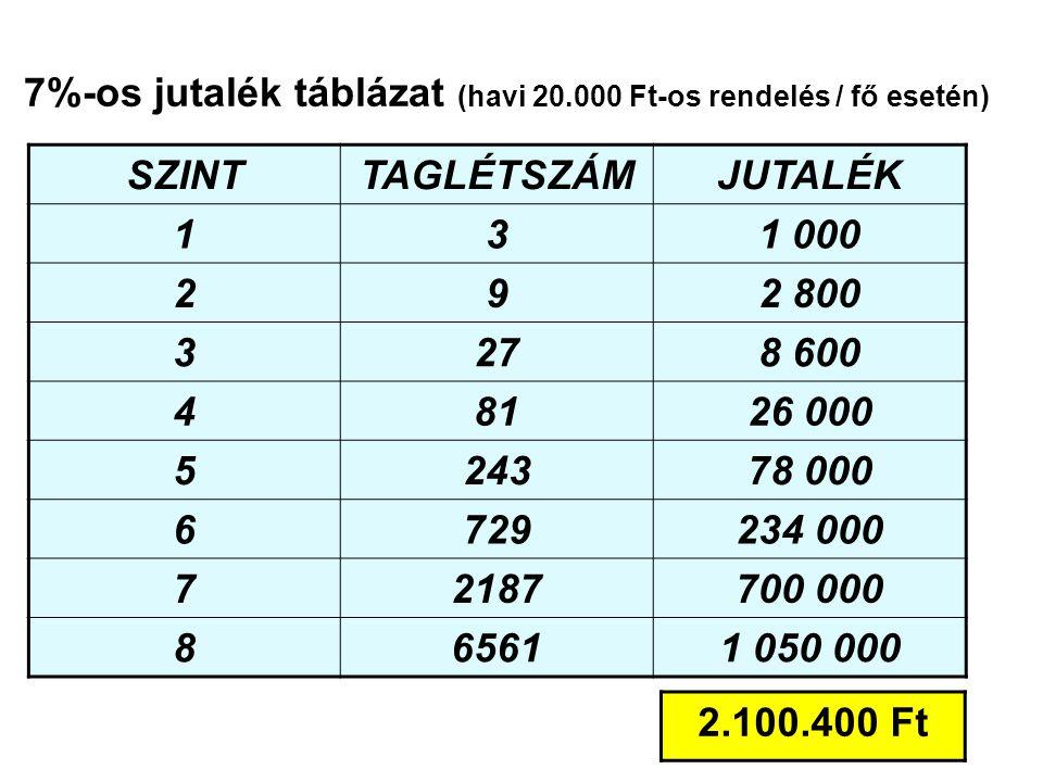 7%-os jutalék táblázat (havi 20.000 Ft-os rendelés / fő esetén) SZINTTAGLÉTSZÁMJUTALÉK 131 000 292 800 3278 600 48126 000 524378 000 6729234 000 72187700 000 865611 050 000 2.100.400 Ft