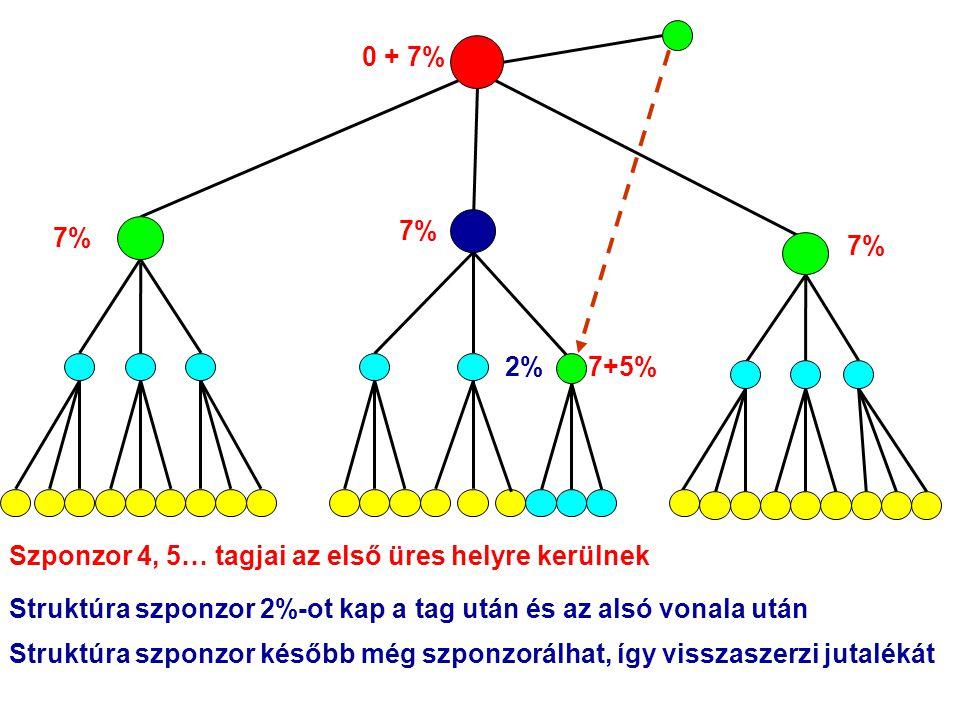 Szponzor 4, 5… tagjai az első üres helyre kerülnek Struktúra szponzor 2%-ot kap a tag után és az alsó vonala után Struktúra szponzor később még szponzorálhat, így visszaszerzi jutalékát 0 + 7% 7% 7+5%2% 7%