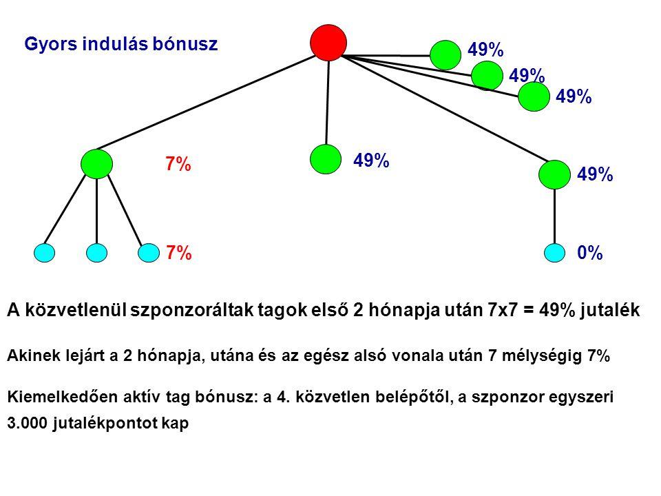 A közvetlenül szponzoráltak tagok első 2 hónapja után 7x7 = 49% jutalék Akinek lejárt a 2 hónapja, utána és az egész alsó vonala után 7 mélységig 7% Kiemelkedően aktív tag bónusz: a 4.