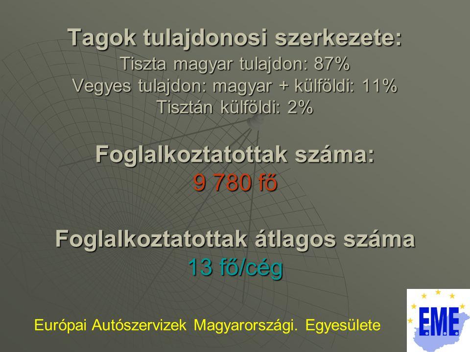 Tagok tulajdonosi szerkezete: Tiszta magyar tulajdon: 87% Vegyes tulajdon: magyar + külföldi: 11% Tisztán külföldi: 2% Foglalkoztatottak száma: 9 780 fő Foglalkoztatottak átlagos száma 13 fő/cég Európai Autószervizek Magyarországi.