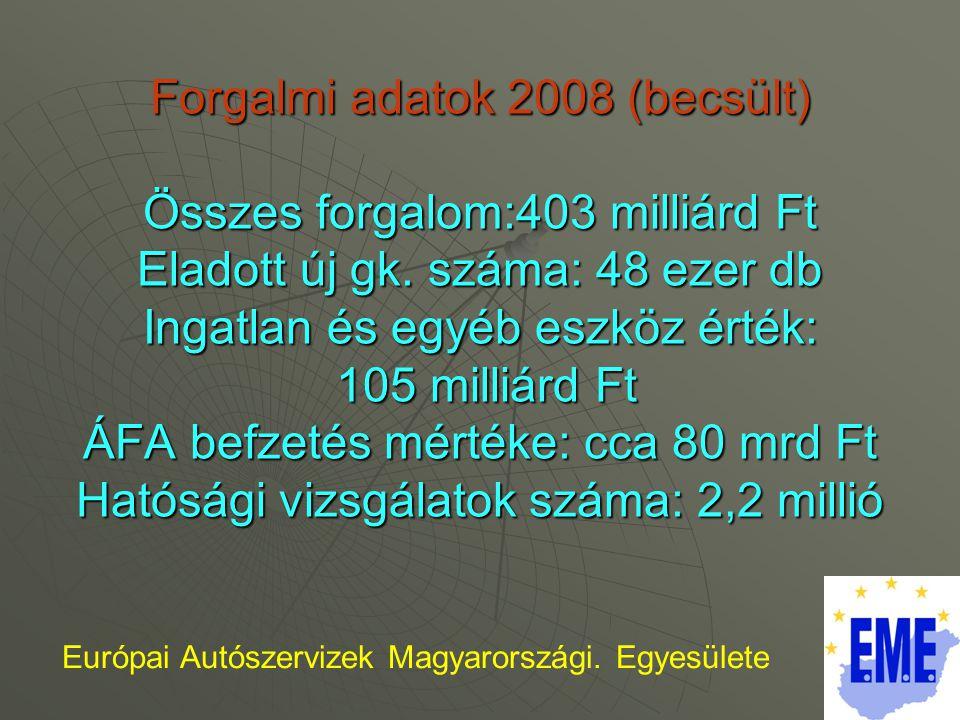 Forgalmi adatok 2008 (becsült) Összes forgalom:403 milliárd Ft Eladott új gk.