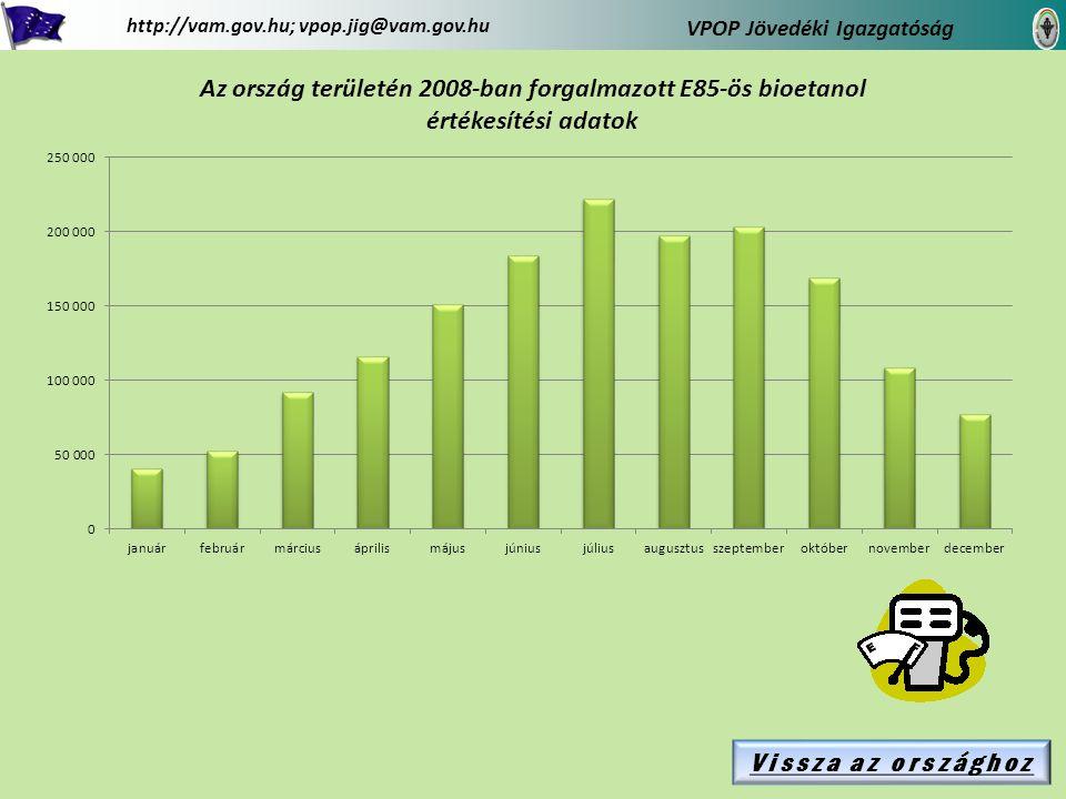 Vissza az országhoz Pest megye területén 2008-ban forgalmazott E85-ös bioetanol értékesítési adatok VPOP Jövedéki Igazgatóság http://vam.gov.hu; vpop.jig@vam.gov.hu 4 db Pest megye