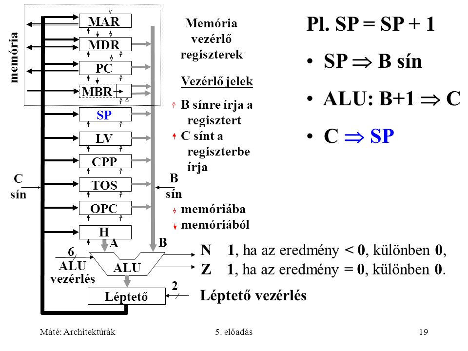 Máté: Architektúrák5. előadás19 Pl.