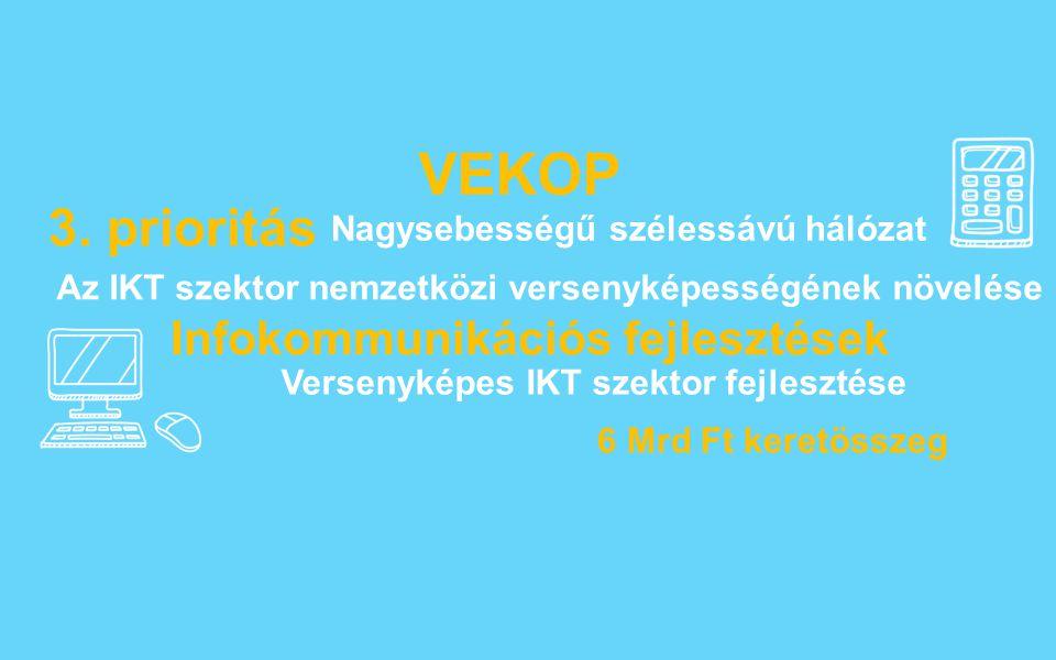 VEKOP 3. prioritás Infokommunikációs fejlesztések 6 Mrd Ft keretösszeg Az IKT szektor nemzetközi versenyképességének növelése Nagysebességű szélessávú