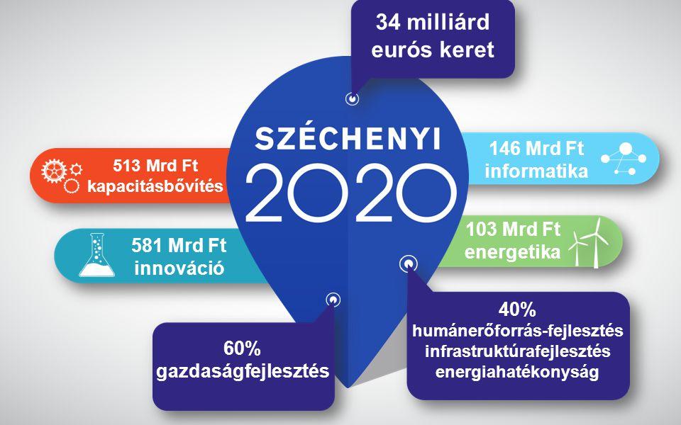 www.gwconsulting.hu 581 Mrd Ft innováció 146 Mrd Ft informatika 513 Mrd Ft kapacitásbővítés 103 Mrd Ft energetika 34 milliárd eurós keret 60% gazdaság