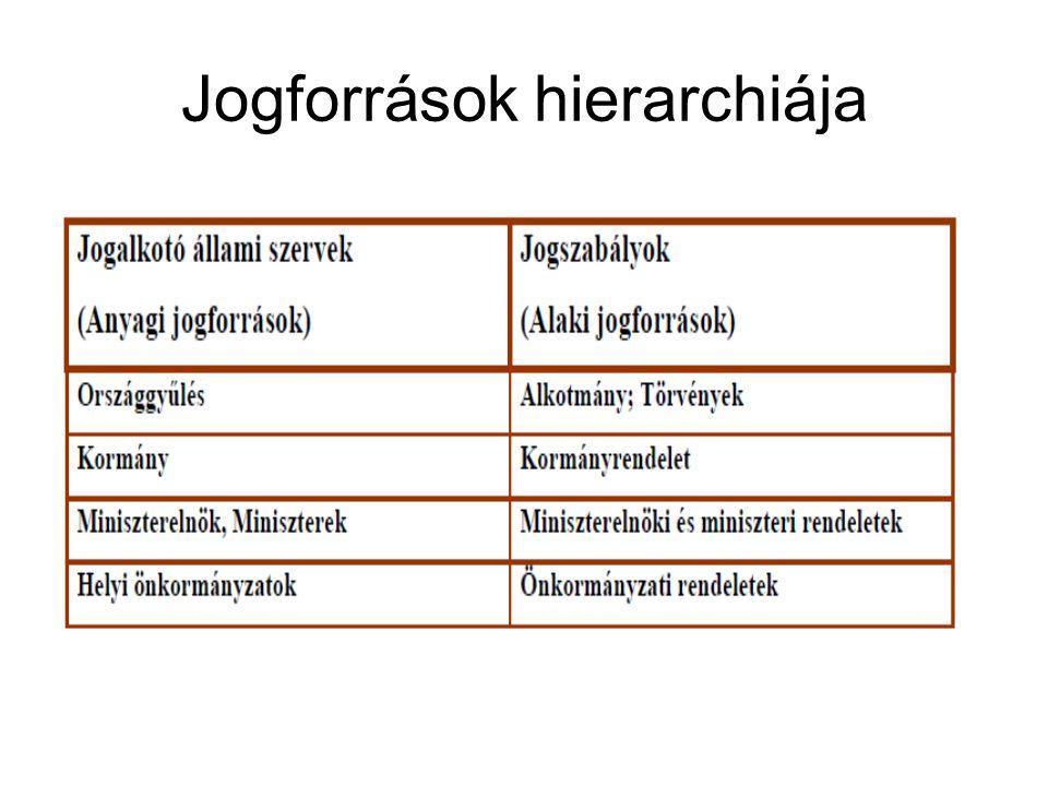 Jogforrások hierarchiája