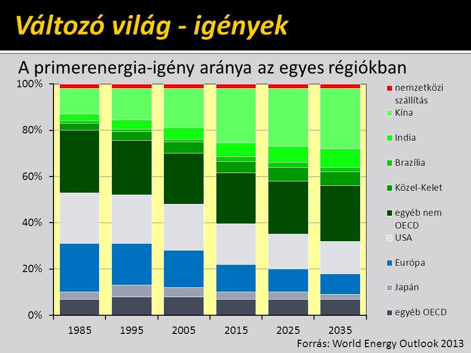 A fosszilis energiahordozók kitermelése szén földgázolaj a teljes megmaradó készlet a bizonyított tartalékok az eddig kitermelt mennyiség 3050 év 233 év 178 év 142 év 61 év 54 év Forrás: World Energy Outlook 2013