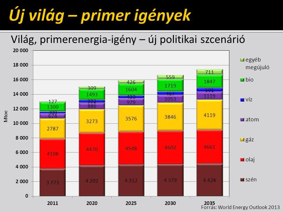Forrás: World Energy Outlook 2013 Mtoe